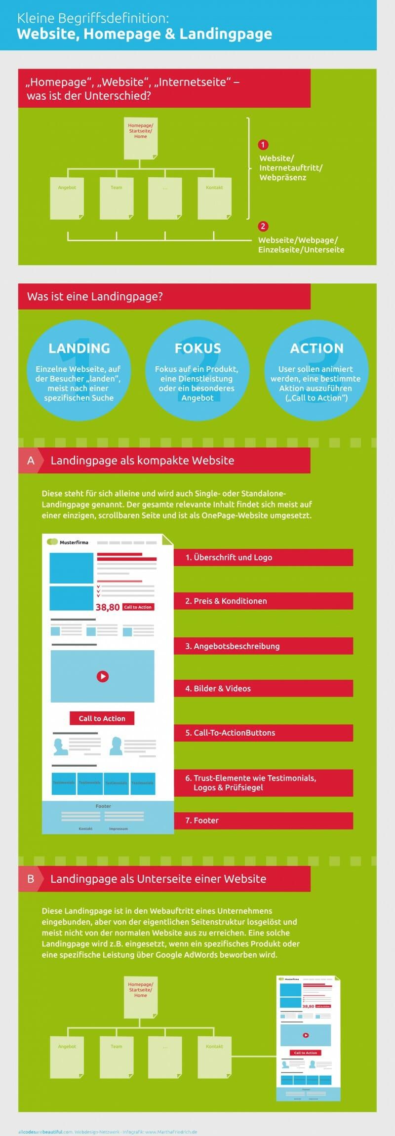 Infografik Landingpage Aufbau